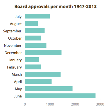 Board approvals per month